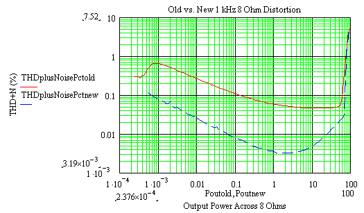 Comparison of Distortion of New and Old Amplifiers