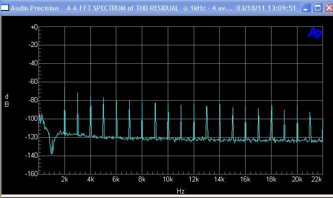 half watt crossover distortion spectrum of original amp